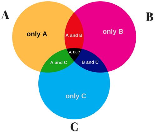 Prime 3 Circle Venn Diagram Logic Wiring Diagram Wiring Cloud Rdonaheevemohammedshrineorg