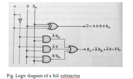 Superb Draw Truth Table And Logic Diagram Of Full Subtractor Wiring Cloud Inklaidewilluminateatxorg