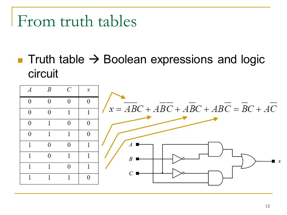 Logic Gates Truth Tables Boolean Expressions