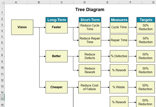 Fine Tree Diagram In Excel For Lean Six Sigma Wiring Cloud Faunaidewilluminateatxorg