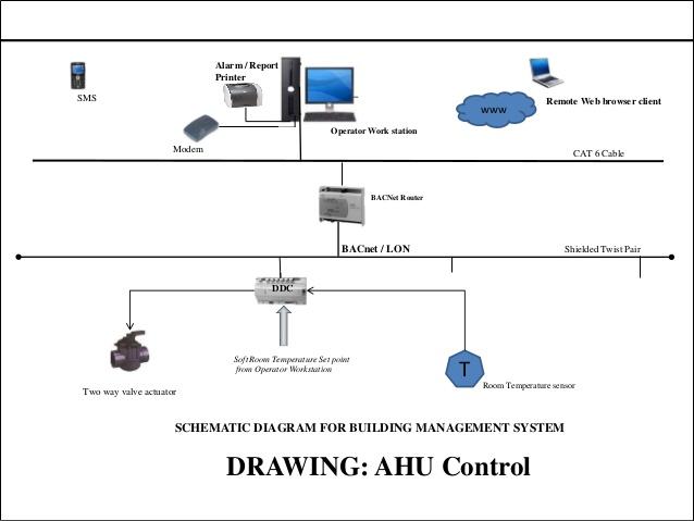 LF_1900] Wiring Diagram Of Building Management System Wiring DiagramHendil Cular Eachi Barep Barba Mohammedshrine Librar Wiring 101
