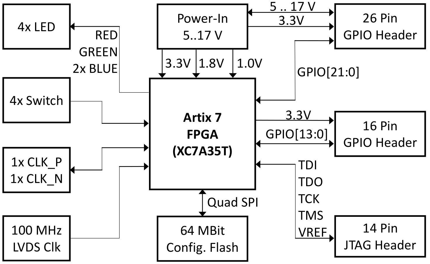 [DIAGRAM_38ZD]  XS_1548] Virtex 7 Block Diagram Download Diagram | Virtex 7 Block Diagram |  | Www Mohammedshrine Librar Wiring 101