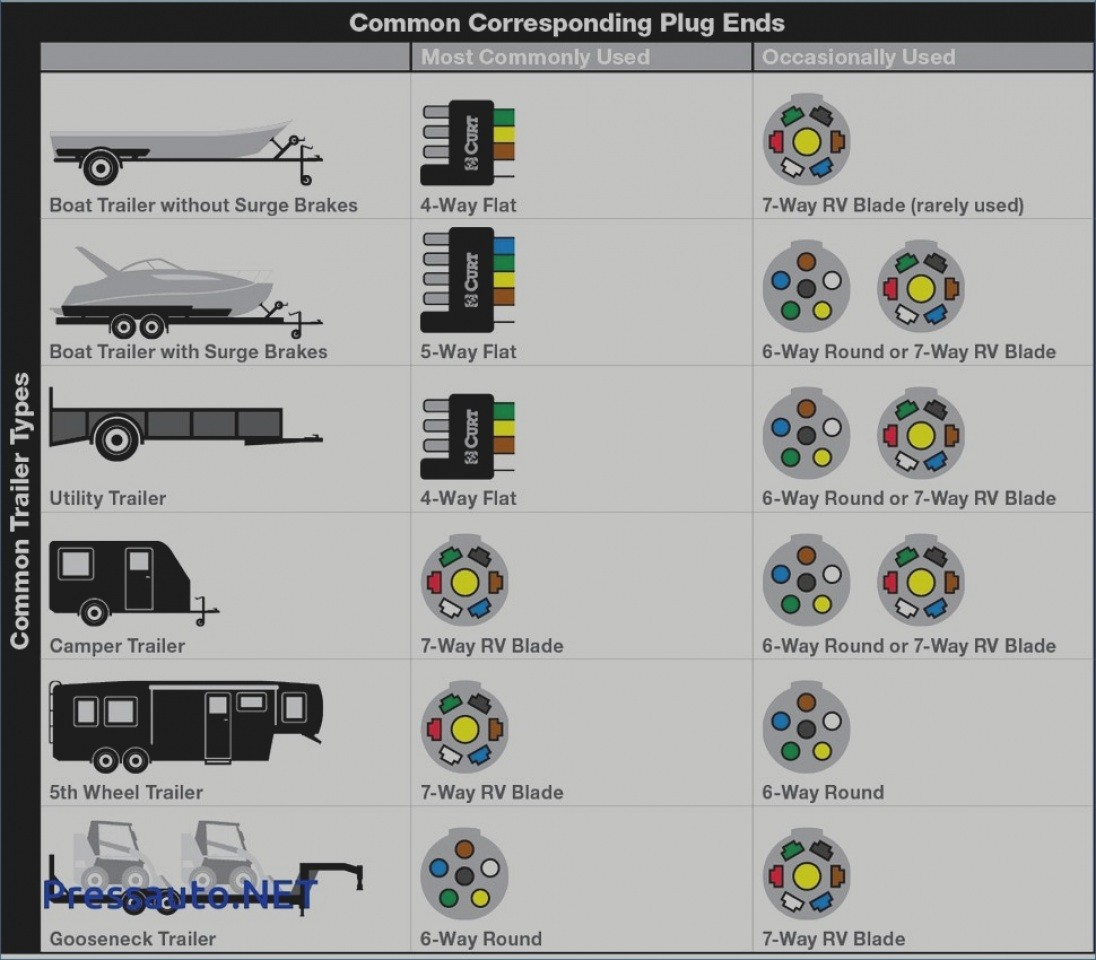 Ey 0732 Fifth Wheel Diagram Together With 4 Wire Trailer Lights Wiring Diagram Free Diagram