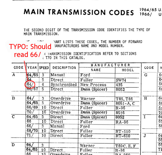 Ms 5003 Ford Transmission Numbers Free Diagram