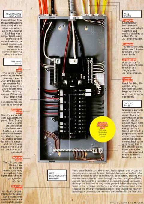 Brilliant How A Circuit Breaker Works Electric Panel Box Information Wiring Cloud Onicaxeromohammedshrineorg