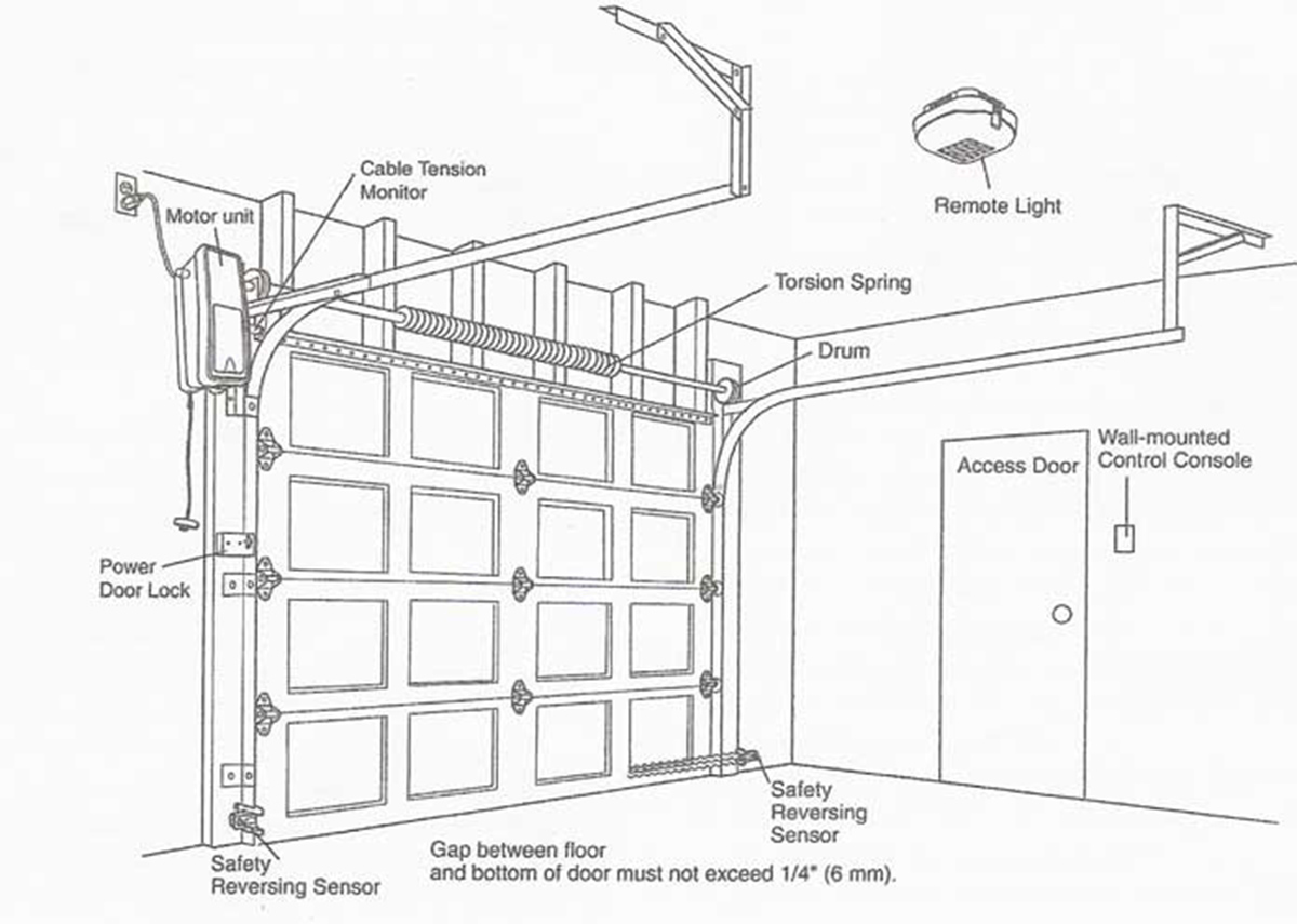 Garage Door Photo Eye Wiring Diagram from static-resources.imageservice.cloud