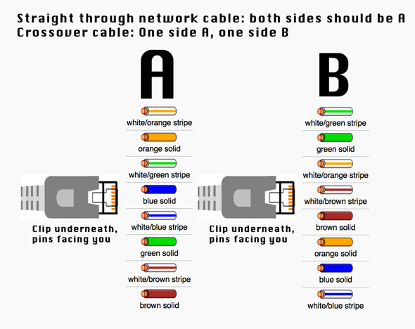 Astonishing Cat 6 Ethernet Crossover Cable Wiring Diagram Wiring Diagram Wiring Cloud Staixaidewilluminateatxorg