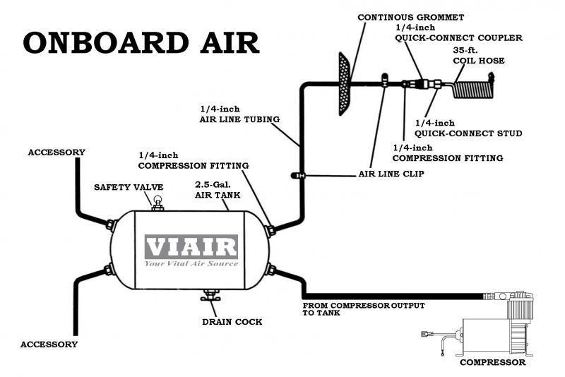 cg_3765] omega air horn wiring diagram schematic wiring kleinn air horn wiring diagram truck air horn diagram sianu orsal junap hroni ical sapebe umng mohammedshrine librar ...