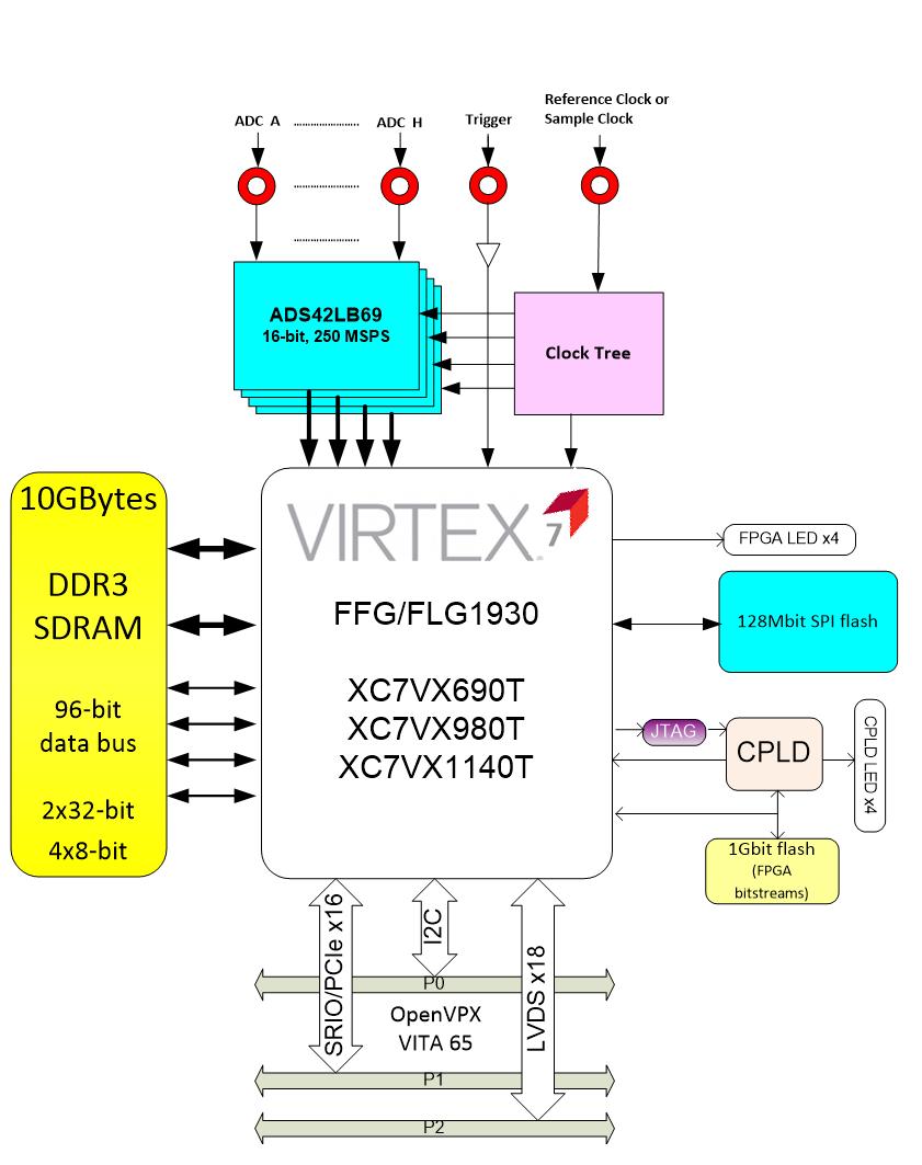 [SCHEMATICS_4FR]  XS_1548] Virtex 7 Block Diagram Download Diagram | Virtex 7 Block Diagram |  | Www Mohammedshrine Librar Wiring 101