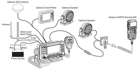 [DIAGRAM_5FD]  TV_3527] Vhf Radio Wiring Download Diagram | Vhf Radio Wiring |  | Sequ Renstra Fr09 Librar Wiring 101