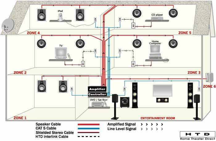 [DVZP_7254]   GM_6608] Whole Home Speaker Wiring Diagrams | Whole House Audio Wiring Diagram |  | Pimpaps Ommit Push Hendil Mohammedshrine Librar Wiring 101