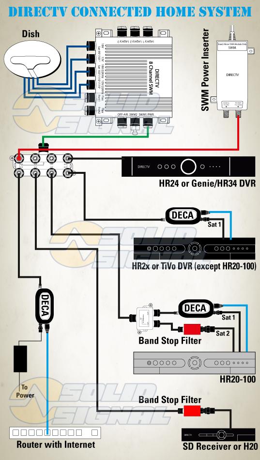 directv wiring diagram swm internet  isuzu rodeo starter