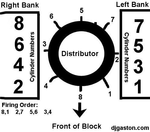 chevy hei distributor wiring diagram rc 0232  chevy firing order diagram ford v 8 firing order chevy  chevy firing order diagram ford v 8