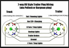 Pollak 7 Way Trailer Plug Wiring Diagram from static-resources.imageservice.cloud