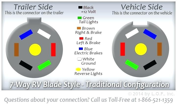 Trailer Brake Wiring 7 Blade Diagram from static-resources.imageservice.cloud
