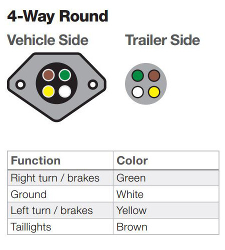 Cool The Ins And Outs Of Vehicle And Trailer Wiring Wiring Cloud Lukepaidewilluminateatxorg