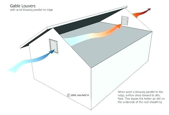 Fantastic Louvered Attic Vents Totalinfo Info Wiring Cloud Picalendutblikvittorg