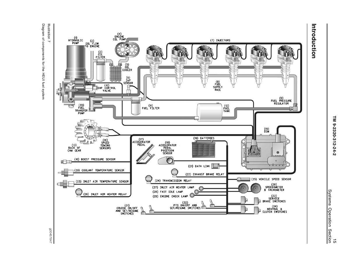 [SCHEMATICS_48DE]  VR_3360] Dt466 Sensor Location Diagram Get Free Image About Wiring Diagram  Schematic Wiring | International 466t Engine Coolant Diagram |  | Sapre Rimen Omit Nizat Lotap Kapemie Ivoro Wned Oliti Hopad Mepta  Mohammedshrine Librar Wiring 101