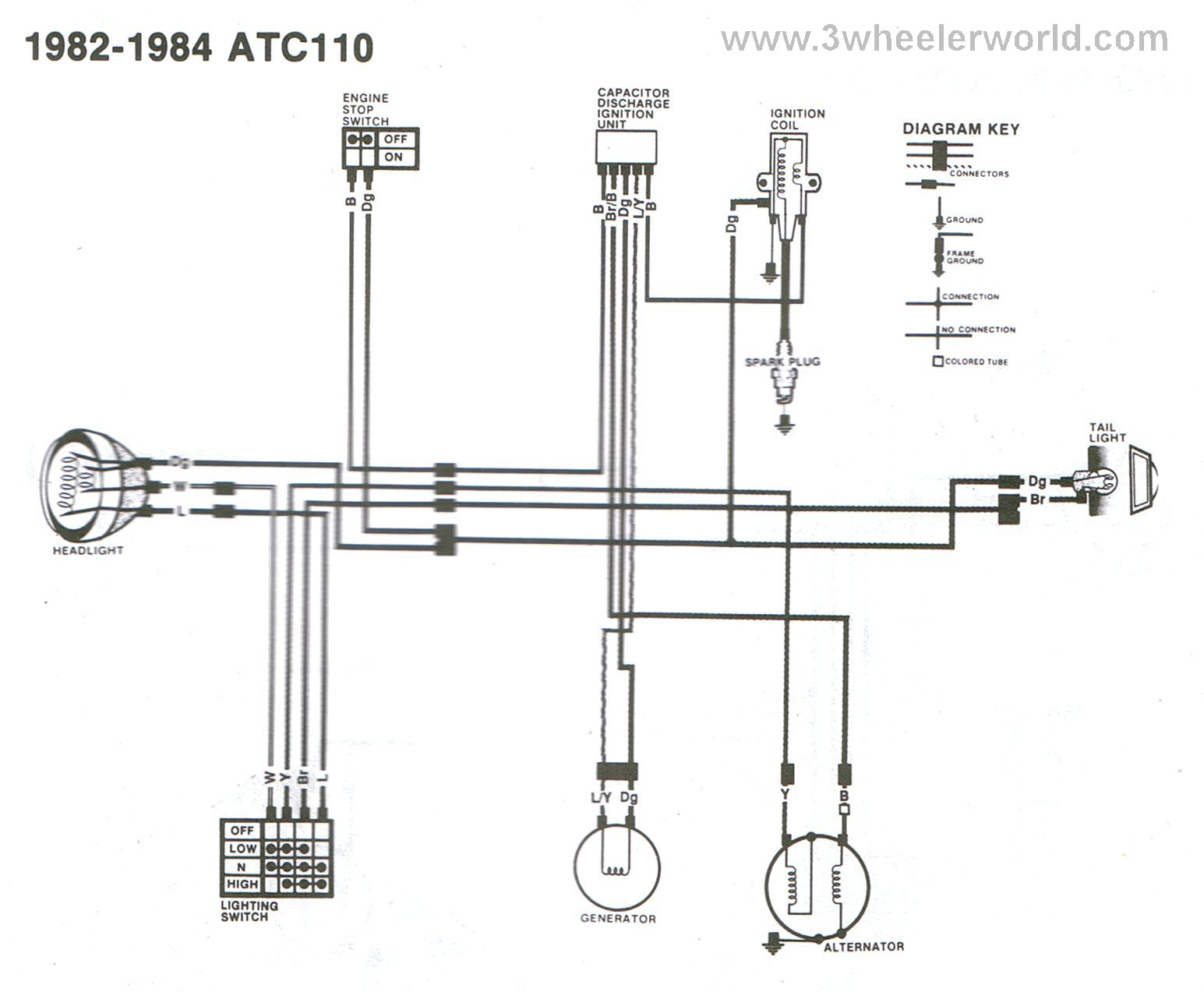 1983 Honda Atc 200 Wiring Diagram Schematic