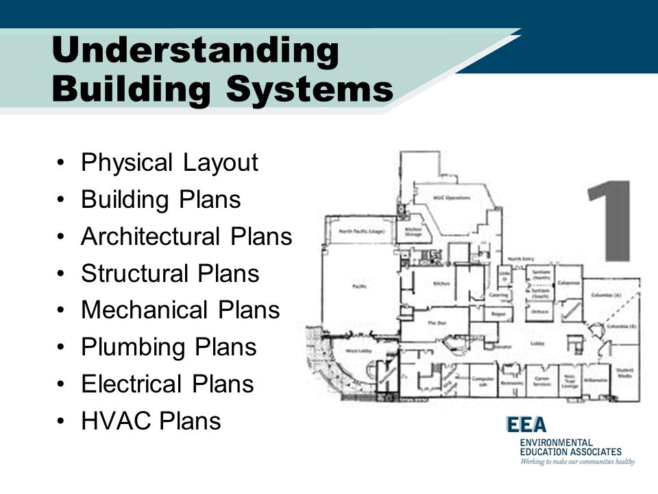 Fantastic Understanding Building Systems Physical Layout Building Plans Wiring Cloud Licukaidewilluminateatxorg