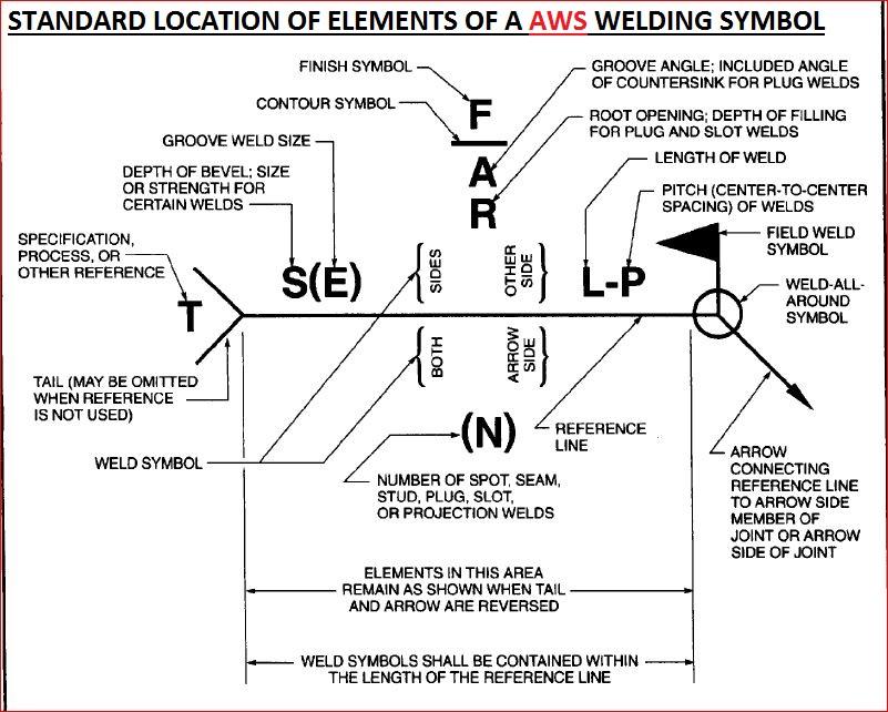 Lo 2125 Welding Diagram Symbols Download Diagram