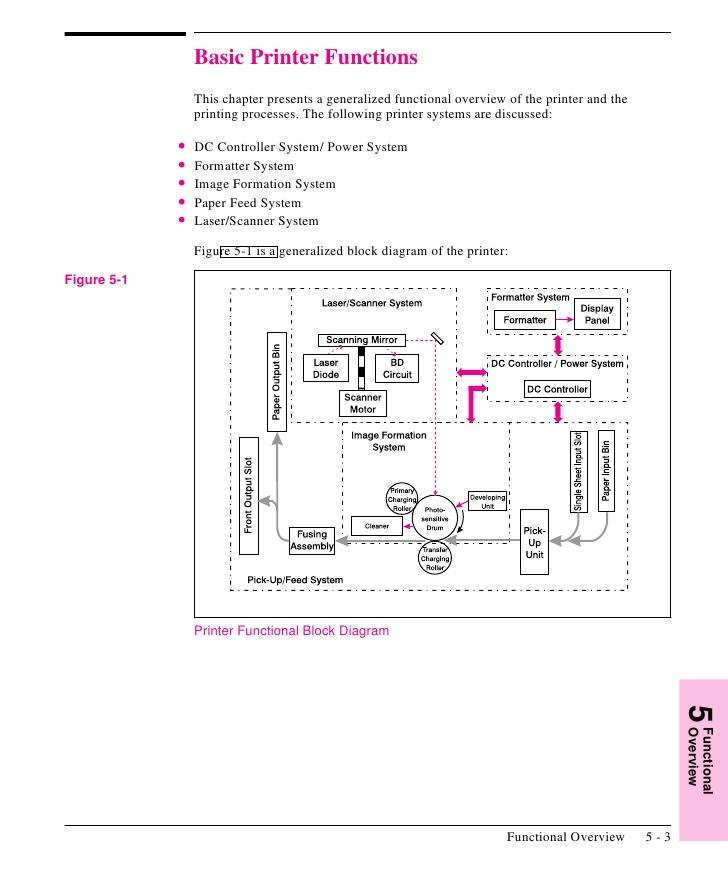 [SCHEMATICS_4CA]  DD_3304] Printer Wiring Diagram Free Diagram | Laserjet 6l Port Wiring Diagram |  | Opein Rele Alma Wigeg Vira Mohammedshrine Librar Wiring 101