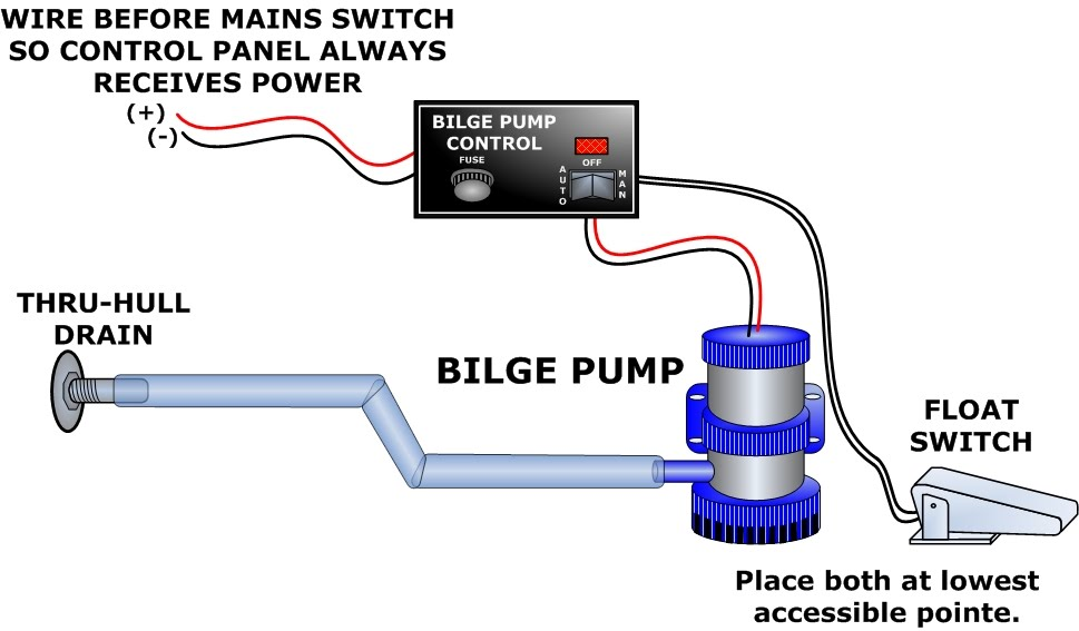 Rule Bilge Pump Switch Wiring Diagram from static-resources.imageservice.cloud