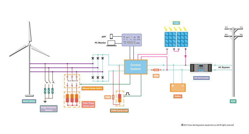 Wind Solar Schematic Wiring Diagram - Civic Si Fuse Box Diagram - wiring .yenpancane.jeanjaures37.fr | Wind Solar Schematic Wiring Diagram |  | Wiring Diagram Resource