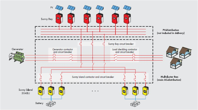 OR_8679] Wind Turbine System Block Diagram Sma Sunny Island Wiring Diagram  Wiring DiagramInki Gritea Mohammedshrine Librar Wiring 101
