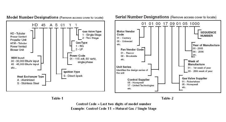 Modine Gas Heater Thermostat Wiring Diagram