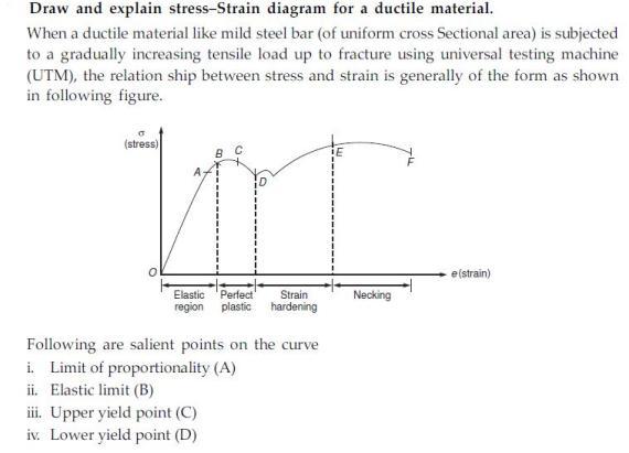 Pleasant Vedupro Stress Strain Diagram And Explanation Wiring Cloud Counpengheilarigresichrocarnosporgarnagrebsunhorelemohammedshrineorg