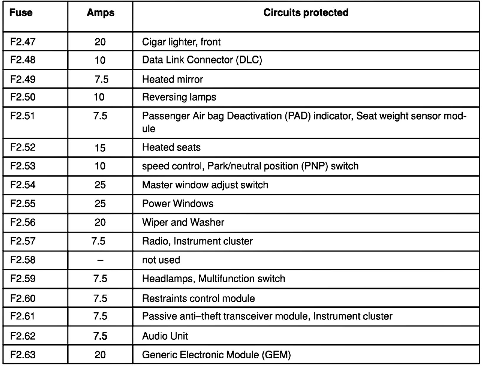 Admirable Ford Focus Zx4 Fuse Box Wiring Diagram Database Wiring Cloud Biosomenaidewilluminateatxorg
