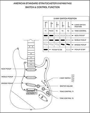 Surprising How To Use The Stratocaster Pickup Selector Switch Musical Soul Wiring Cloud Timewinrebemohammedshrineorg