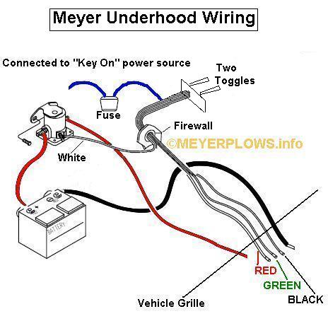 Old Style Fisher Plow Wiring Diagram from static-resources.imageservice.cloud