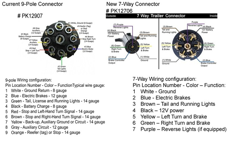 nx_7629] semi 7 pin trailer plug wiring diagram on wire harness for trailer  download diagram  www mohammedshrine librar wiring 101