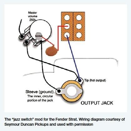 [DIAGRAM_38IS]  KT_2640] Fender Output Jack Wiring | Fender Jack Wiring |  | Skat Anth Gho Itis Mohammedshrine Librar Wiring 101