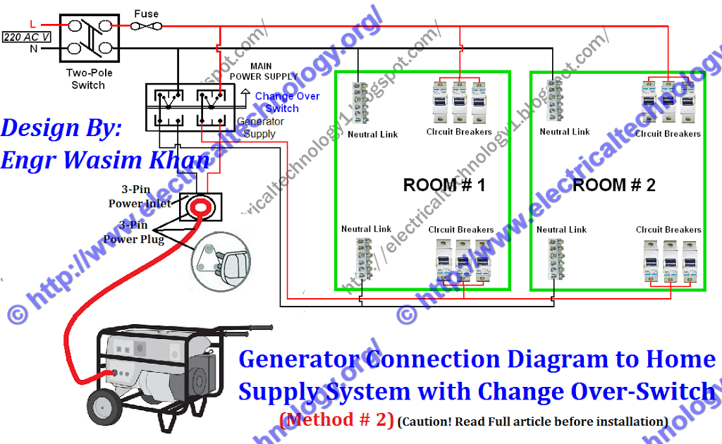 Outstanding How To Connect A Portable Generator To The Home Supply 4 Methods Wiring Cloud Apomsimijknierdonabenoleattemohammedshrineorg