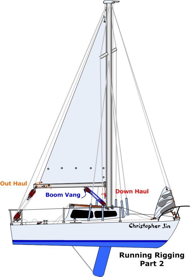 SL_7057] Catalina 22 Sail Boat Wiring Diagram Download DiagramIvoro Wned Oliti Hopad Mepta Mohammedshrine Librar Wiring 101