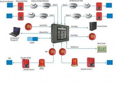 sb8575 fire alarm systems typical wiring diagram zeta