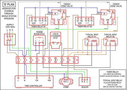 Pleasing Honeywell S Plan Wiring Diagram Frost Stat Somurich Com Wiring Cloud Gufailluminateatxorg
