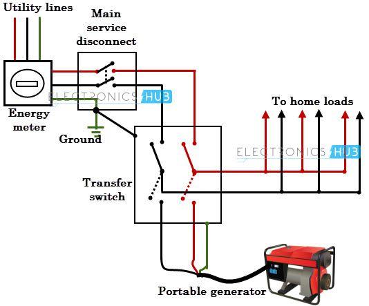 Superb Home Generator Wiring Diagram Wiring Diagram Wiring Cloud Inklaidewilluminateatxorg