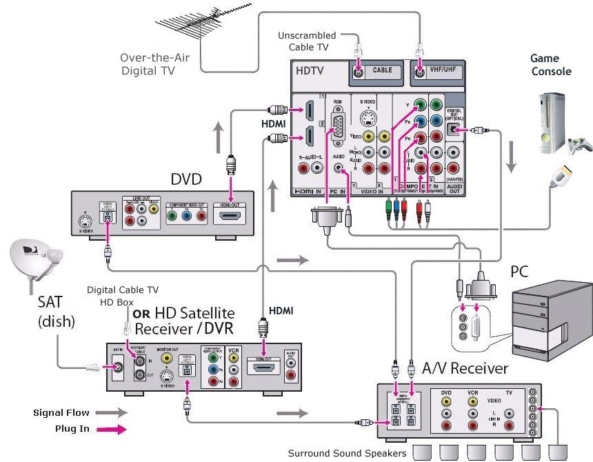 Aa 6964 Home Theater Wiring Diagram Hdmi Schematic Wiring