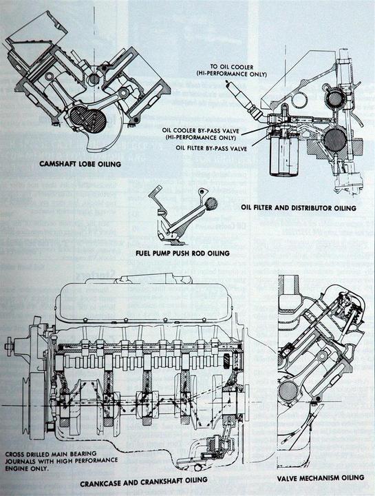 Chevy 350 Oil Pump Diagram - Load Wiring Diagram winner-cable -  winner-cable.ristorantesicilia.it | Chevy 350 Engine Schematic |  | Ristorante Sicilia