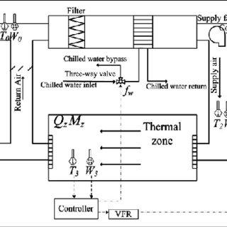 Fabulous Hvac Schematic Diagram Wiring Diagram Wiring Cloud Cranvenetmohammedshrineorg