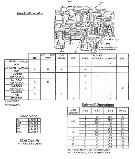 [FPWZ_2684]  BV_4368] 1990 Ford Aod Transmission Wiring Download Diagram | Aod Transmission Wiring Diagram |  | Bdel Bepta Mohammedshrine Librar Wiring 101