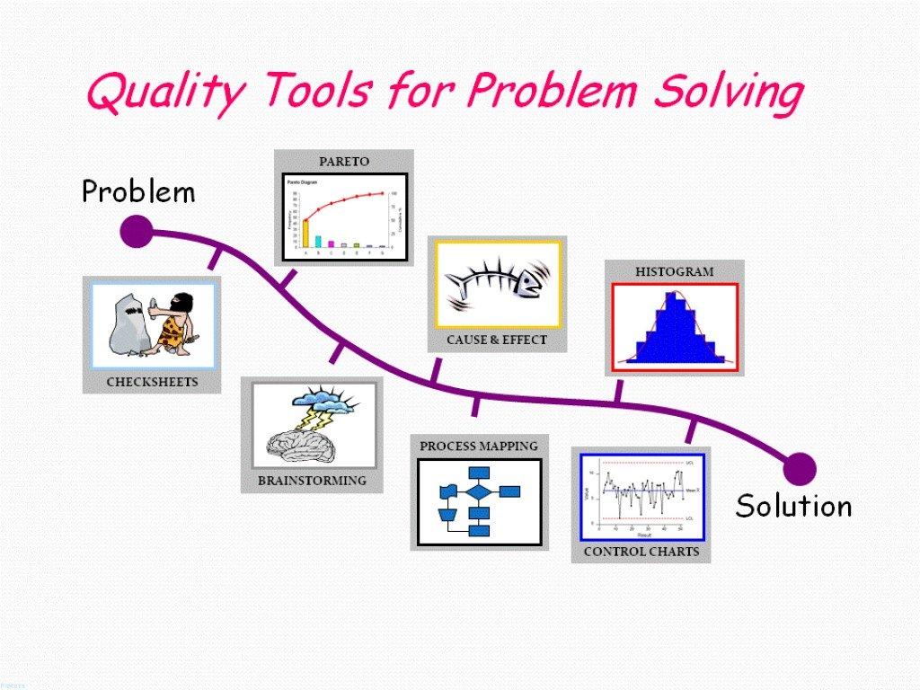 Strange 7 Tools For Continuous Quality Improvement Toughnickel Wiring Cloud Vieworaidewilluminateatxorg