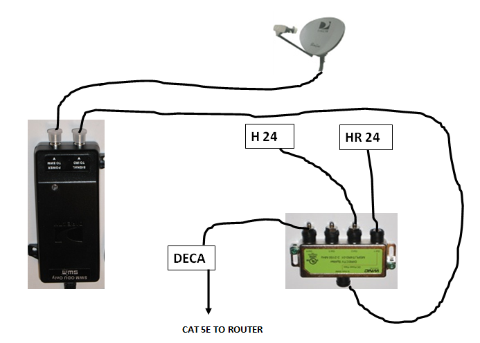 Wiring Diagram Direct Tv Hook Up
