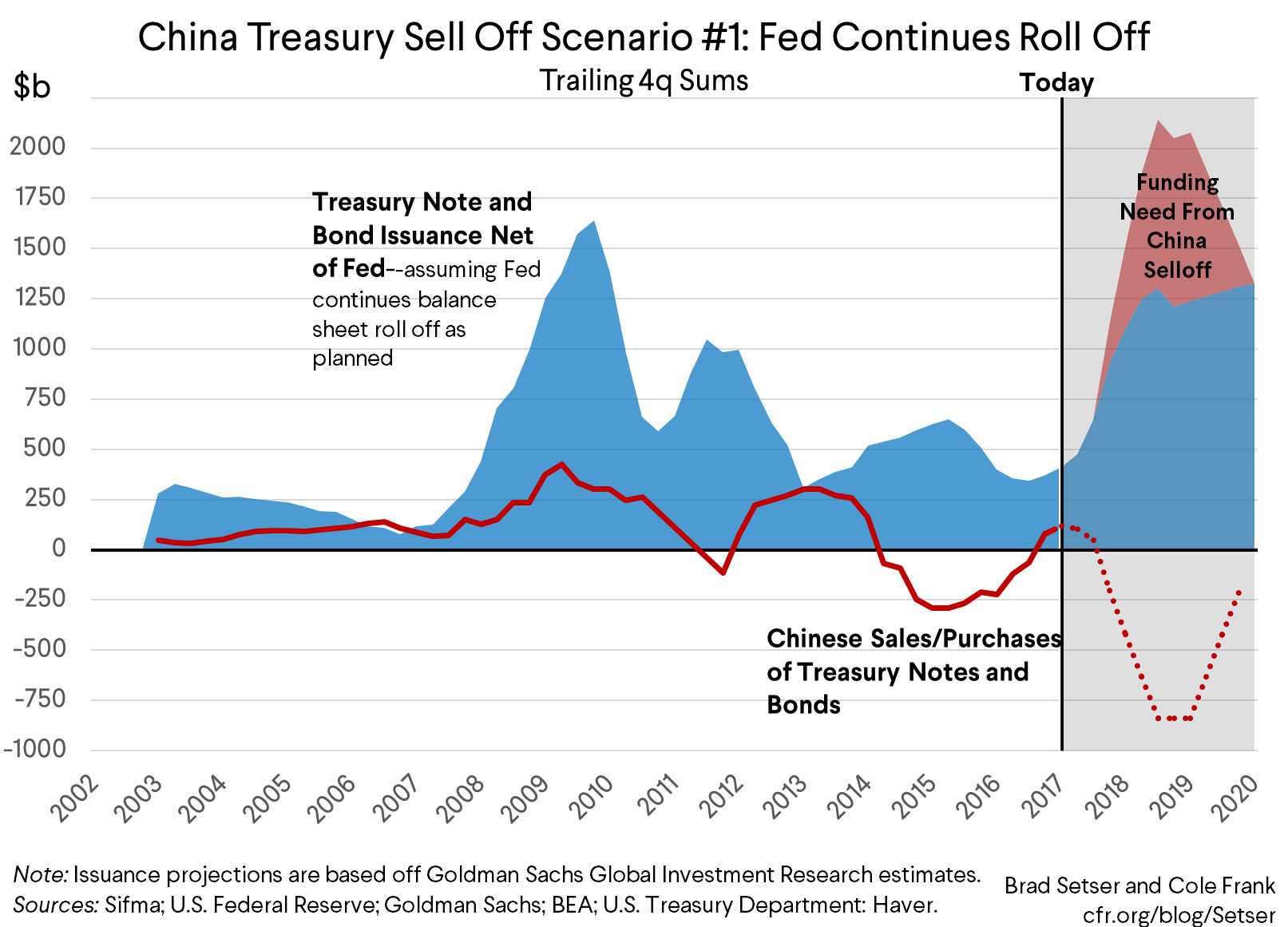 Peachy What Would Happen If China Started Selling Off Its Treasury Wiring Cloud Overrenstrafr09Org