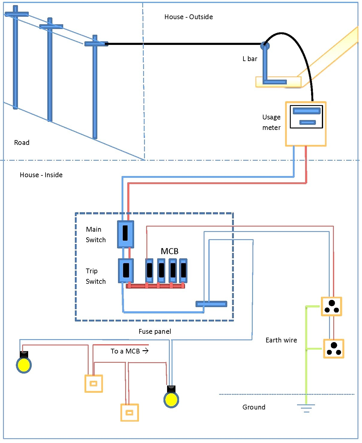 Single Phase Basic House Wiring Diagram from static-resources.imageservice.cloud