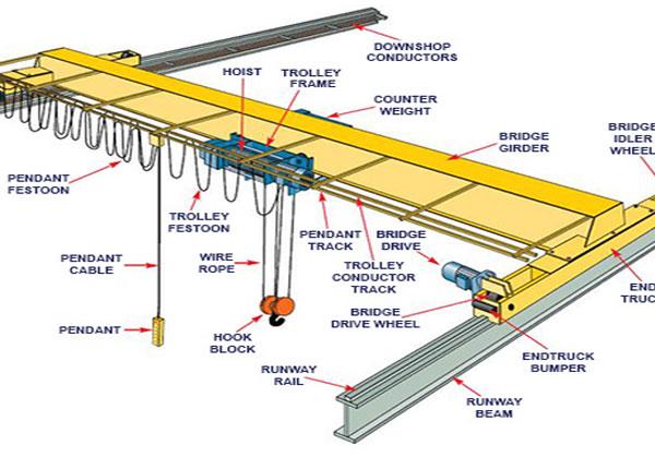 37+] Overhead Crane Pendant Wiring Diagramvespa 125 et3 usata veneto